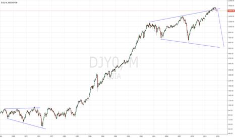 DJY0: DOW long term