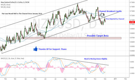 NZDUSD: NZD/USD Breaked The Yearly Channel. Good to Go Short