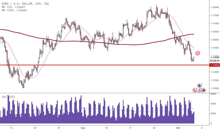 EURUSD: EUR/USD: Die 1,15 ist gefallen! Und jetzt?