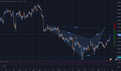 AUDCAD: AUDCAD 1H - Bearish Bat