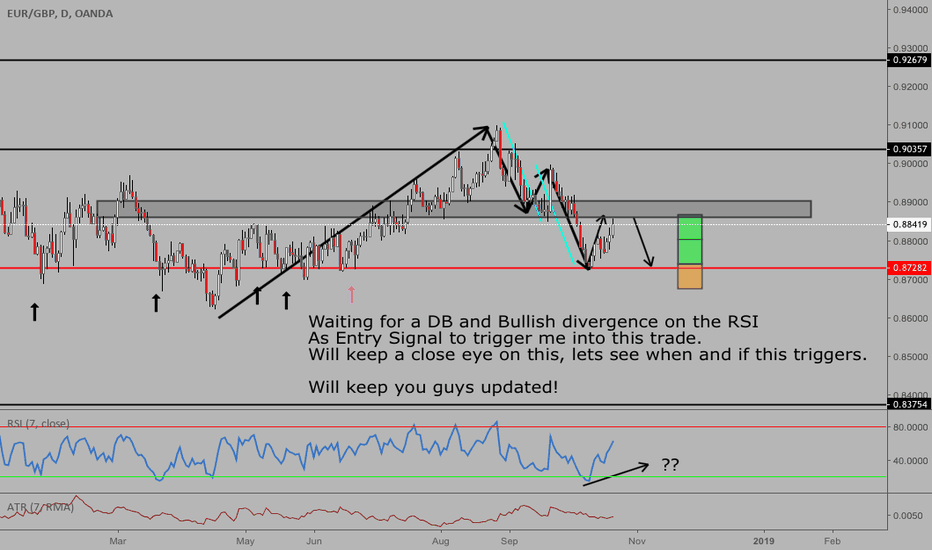 EURGBP: >> Possible trade setup on the EURGBP on the daily. <<