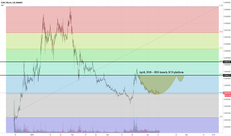 ICXBTC: Icon bullish TA