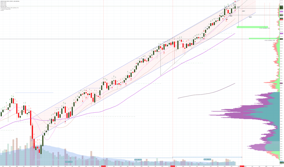 QQQ: NASDAQ on track to close tomorrow on MONTHLY DOUBLE DOJI ?!?