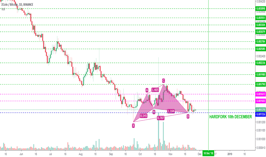 XZCBTC: #XZC Cypher Pattern - Harmonic Patterns