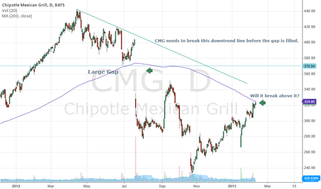 CMG: Right up against the 200 dma