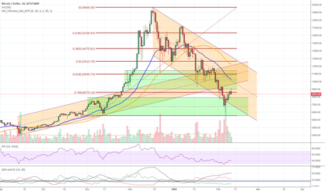 BTCUSD: BTC & co - why TA doesn`t work anymore