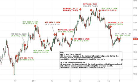 DXY: 1 year of Non Farm Payrolls and Unemployment Data