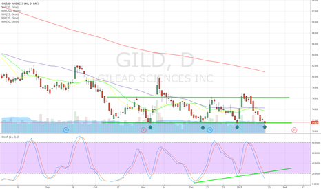 GILD: quadruple bottom?