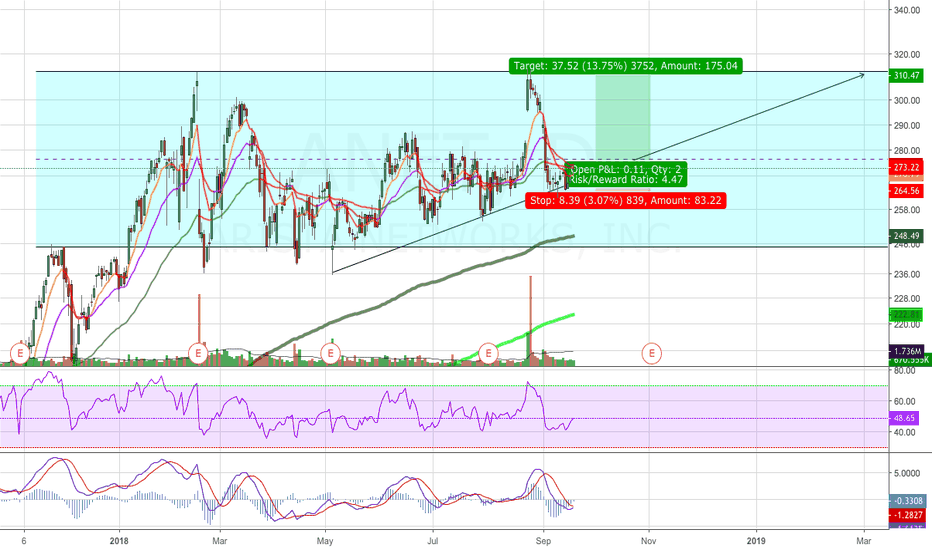ANET: ANET Possible Reversal Pattern