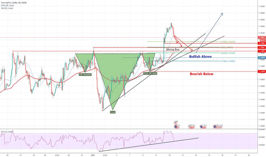 EURUSD: EURUSD Setting Up To Bounce Higher!