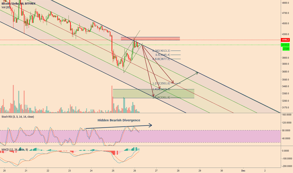 BTCUSD: Second target spot on now down to $3300 - $3500