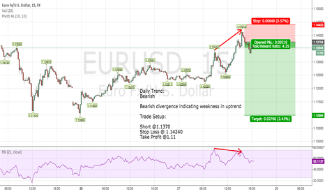 EURUSD: End of the Retracement? Short EURUSD