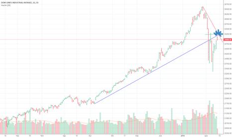 DJI: Dow Jones   Kritik dirençte!!Sert  Satış  gelebilir  !!