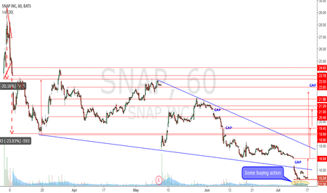 SNAP: Too many GAPs unfilled ... with some HIGH volume at the bottom