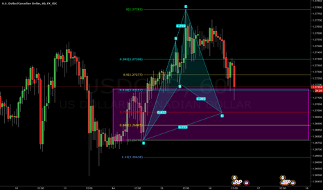 USDCAD: USDCAD Bull Cypher nearing completion