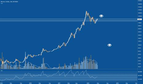 BTCUSD: Bubble chart