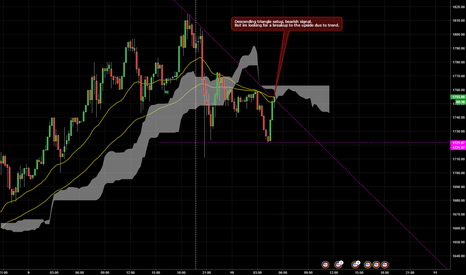 BTCUSD: Descending triangle but is it really BEARISH ?!?!?