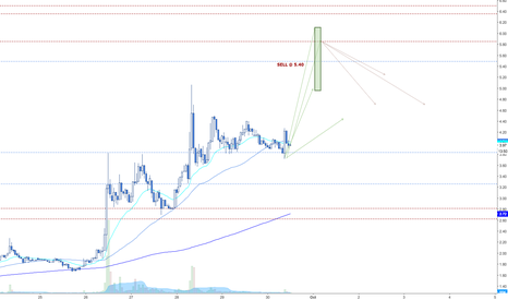 TRUSTBTC*100000: Watching for TRUST impulse sell @ 5.40