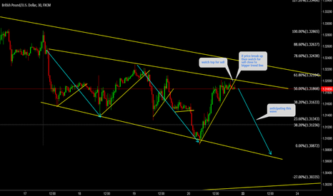 GBPUSD: GBPUSD Watch for sell from top