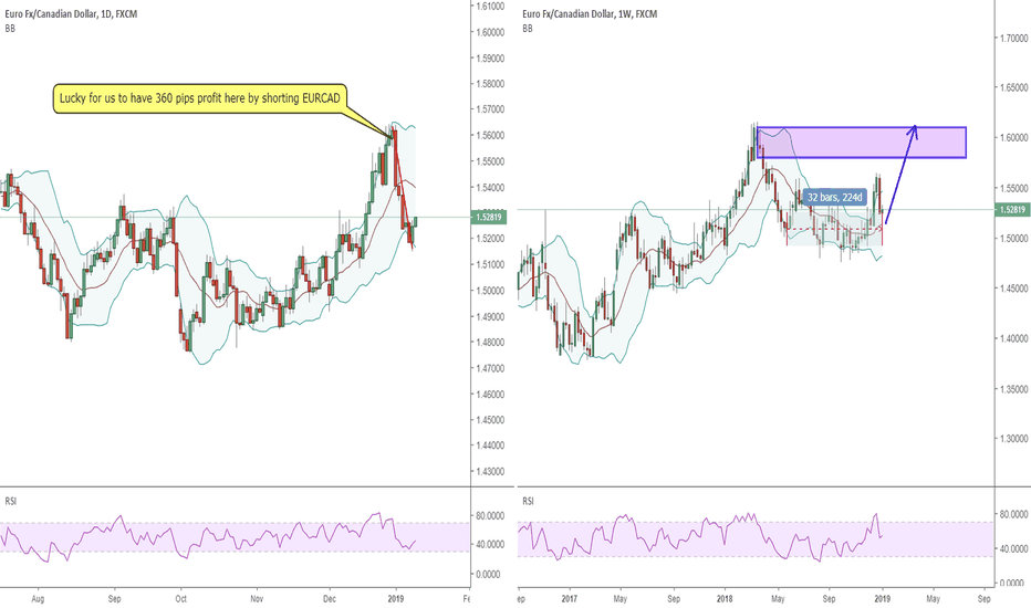 EURCAD: 1001 EURCAD bull trend could start again on weekly chart
