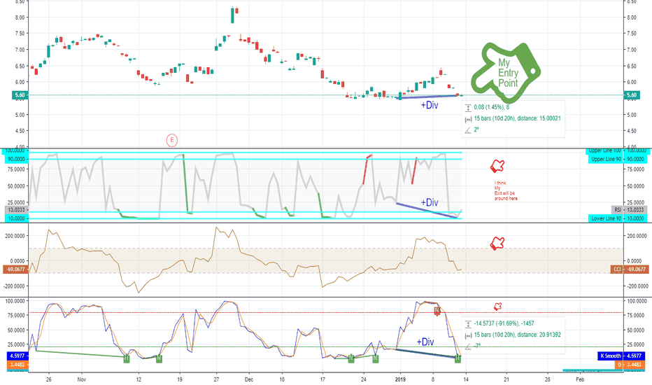 FRO: $FRO Long on this Short Check it out