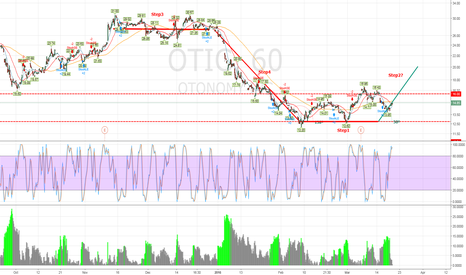OTIC: OTIC 60 Weinstein Step2 or a parabolic uptrend