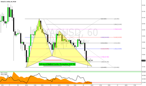 XAGUSD: Silver: Bullish Gartley Formation