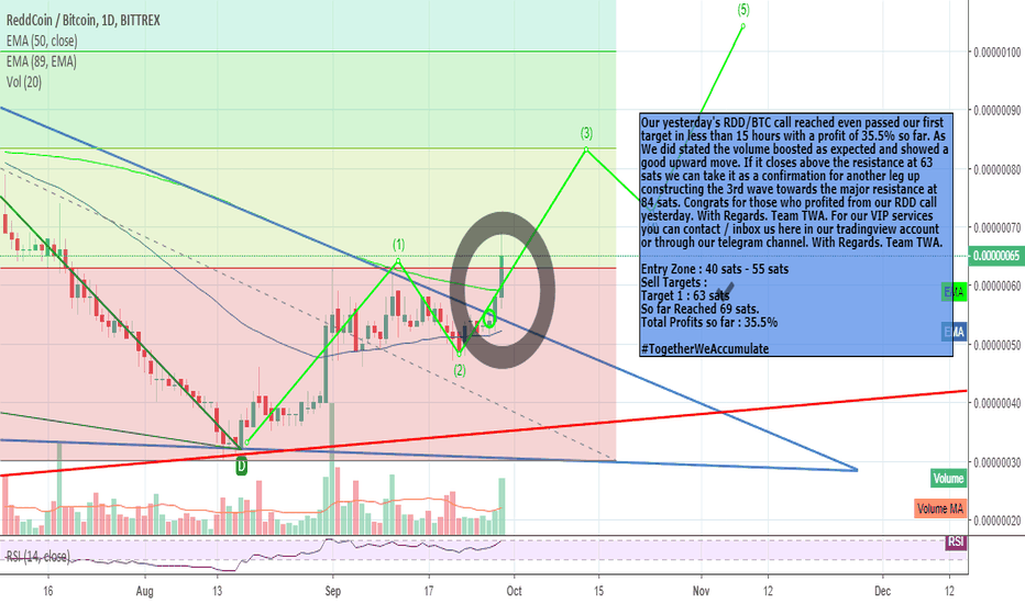 RDDBTC: RDD 1st Target Reached. Still Got So Much Space For Profits.