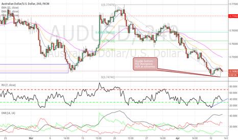 AUDUSD: AUDUSD - Long trade