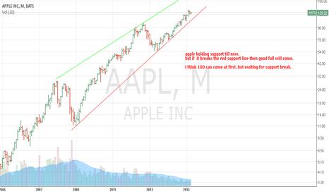 AAPL: short after support line breaks good.