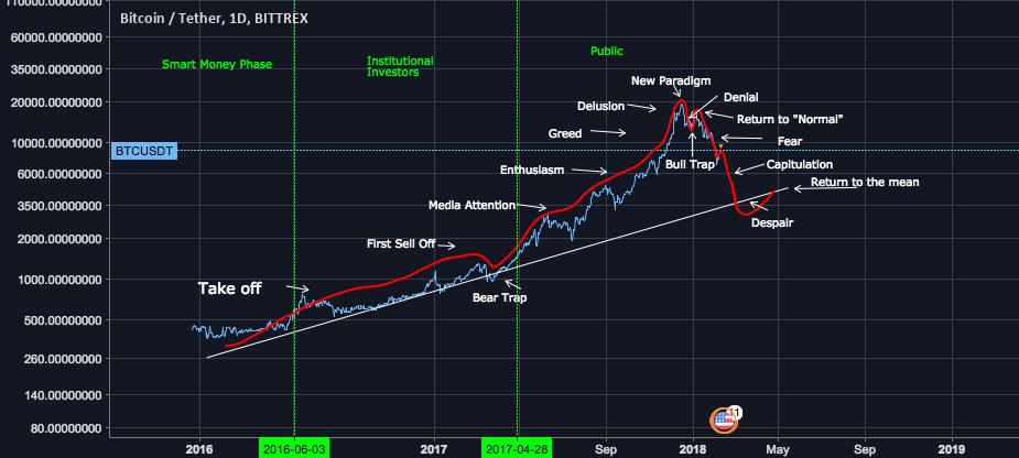 Bitcoin árfolyam grafikon értelmezése - súgó a kriptopénz chartokhoz