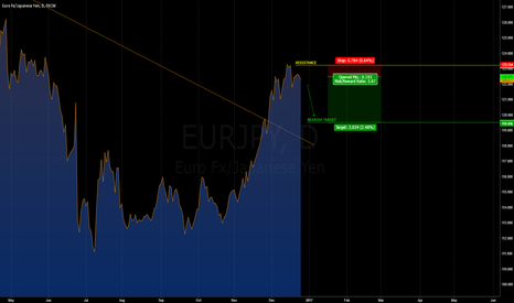 EURJPY: [EURJPY] CONSOLIDATION ?