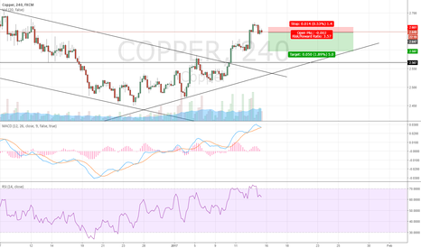 COPPER: Intraday Short Copper High Risk Reward