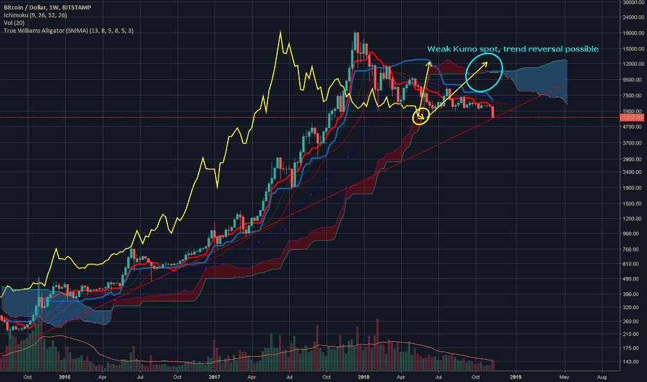 BTCUSD: [BTCUSD] Nothing to fear for now, Maybe if it dips lower