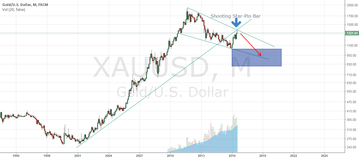XAUUSD-- Price Forcasting fot Next 4 month