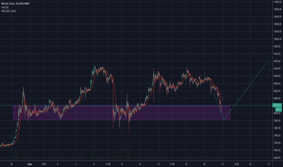 tradingview bitcoin eur)