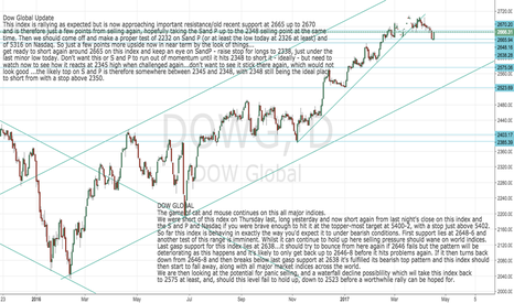 DOWG: Dow Global approaching critical Support: Defcon 3