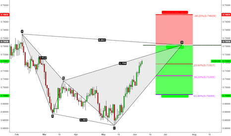 NZDUSD: Strong resistance area Approaching soon.