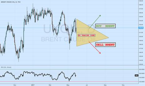UKOIL: Potential UK Brent Oil trade