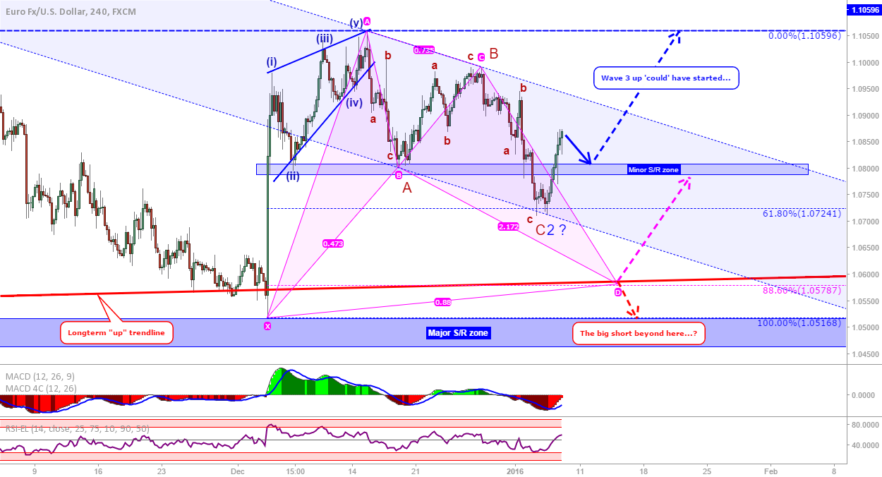 EUR/USD Update: Have we started wave 3 up...?