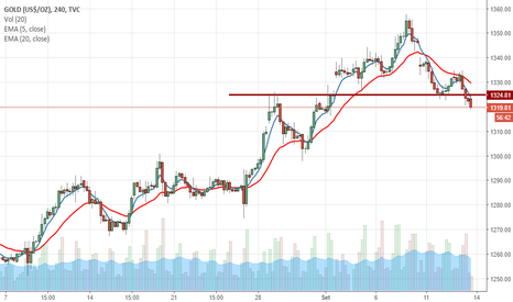 GOLD: GOLD perde importante suporte no gráfico de 4h