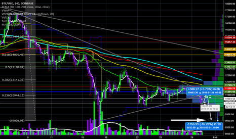 BTCUSD: Re-test of symmetrical triangle breakout and short opportunity