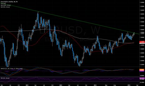 EURUSD: EURUSD - Weekly close will give signals