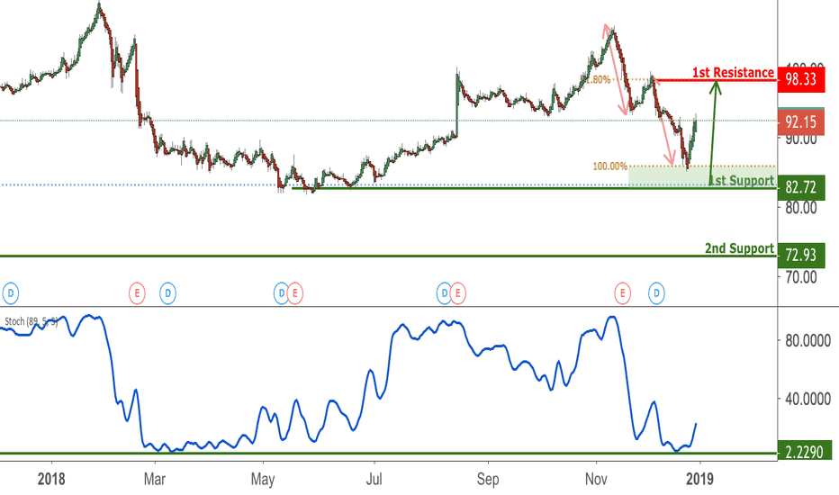 WMT: WMT Bounced Off Support, Potential Rise!