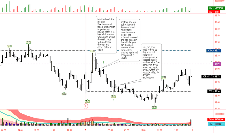 Adt Stock Price And Chart Nyse Adt Tradingview