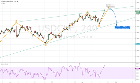 USDCHF: USDCHF completing Uptrend