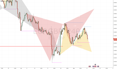 EURGBP: Power of multiple Strategy System - Free Strategy coming up!