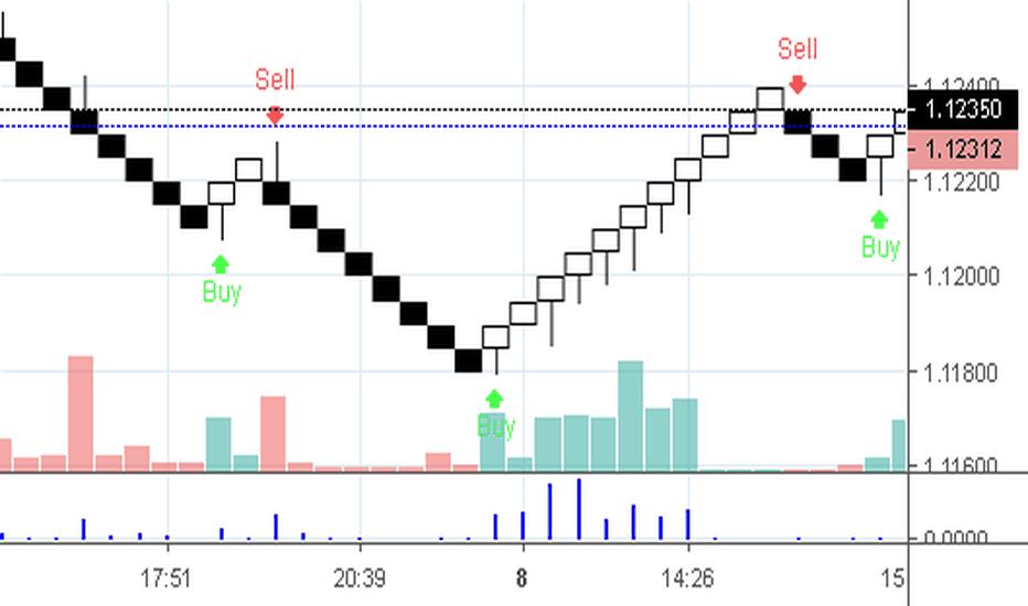 Renko — Indicators and Signals — TradingView