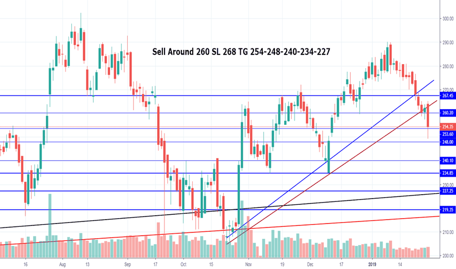 CANBK: CANBK Sell Around 260 SL 268 TG 254-248-240-234-227