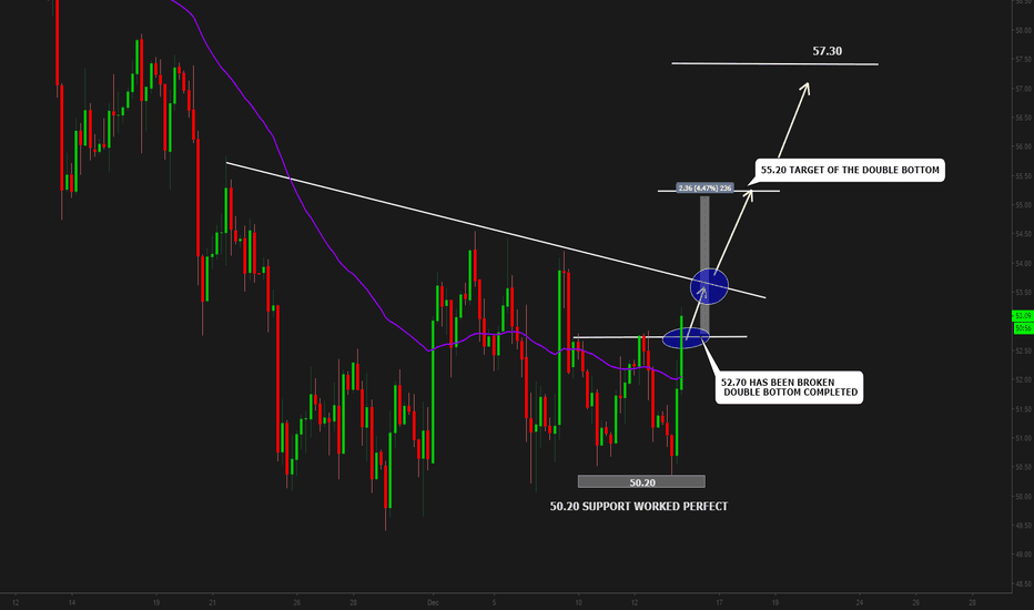 USOIL: Crude Oil Completed Double Bottom Bullish Move Triggered